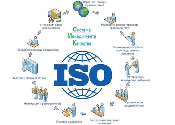 Стандартизация и сертификация продукции в казахстане сертификация дооборудования автотранспортных средств